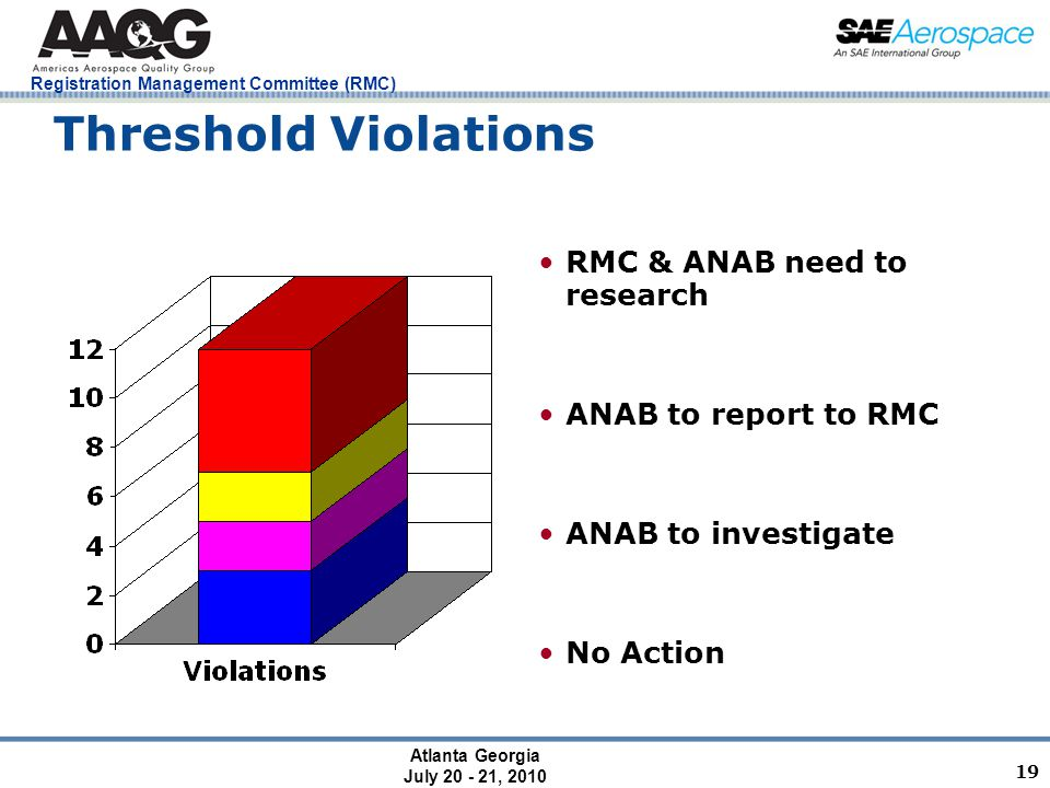 Atlanta Georgia July 20 - 21, 2010 Registration Management Committee (RMC) 19 Threshold Violations RMC & ANAB need to research ANAB to report to RMC ANAB to investigate No Action