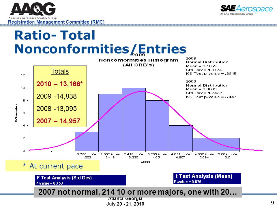 Atlanta Georgia July 20 - 21, 2010 Registration Management Committee (RMC) 9 Ratio- Total Nonconformities/Entries 2007 not normal, 214 10 or more majors, one with 20… Totals 2010 – 13,166* 2009 -14,838 2008 -13,095 2007 – 14,957 * At current pace