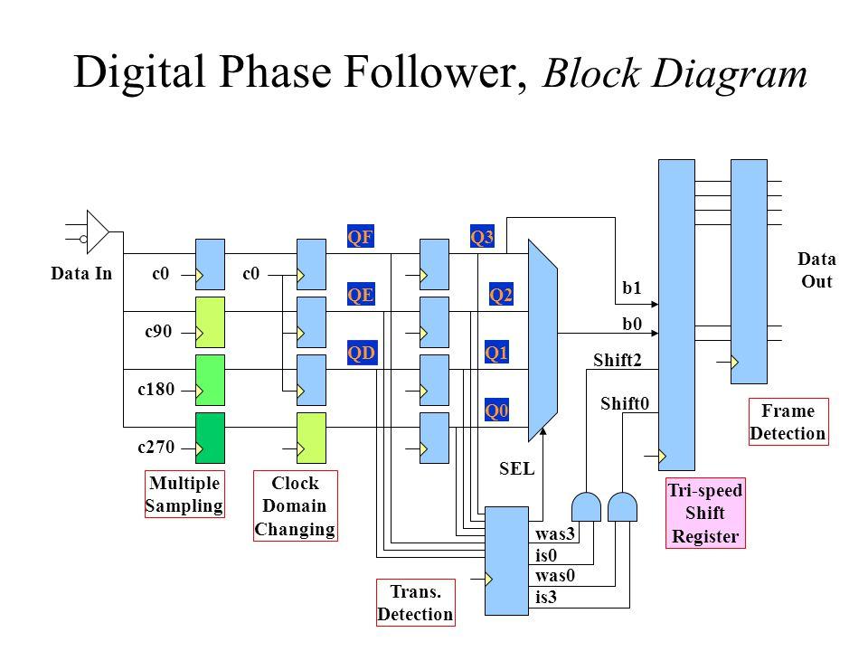 Digital Phase Follower, Block Diagram c0 c90 c180 c270 c0Data In Multiple Sampling Clock Domain Changing b0 b1 Frame Detection Data Out Tri-speed Shif