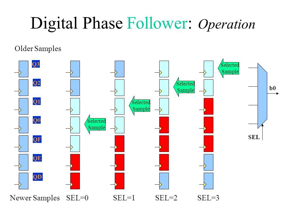Digital Phase Follower: Operation b0 SEL Q0 Q1 Q2 Q3 QF QE QD Newer Samples Older Samples Selected Sample Selected Sample Selected Sample Selected Sam
