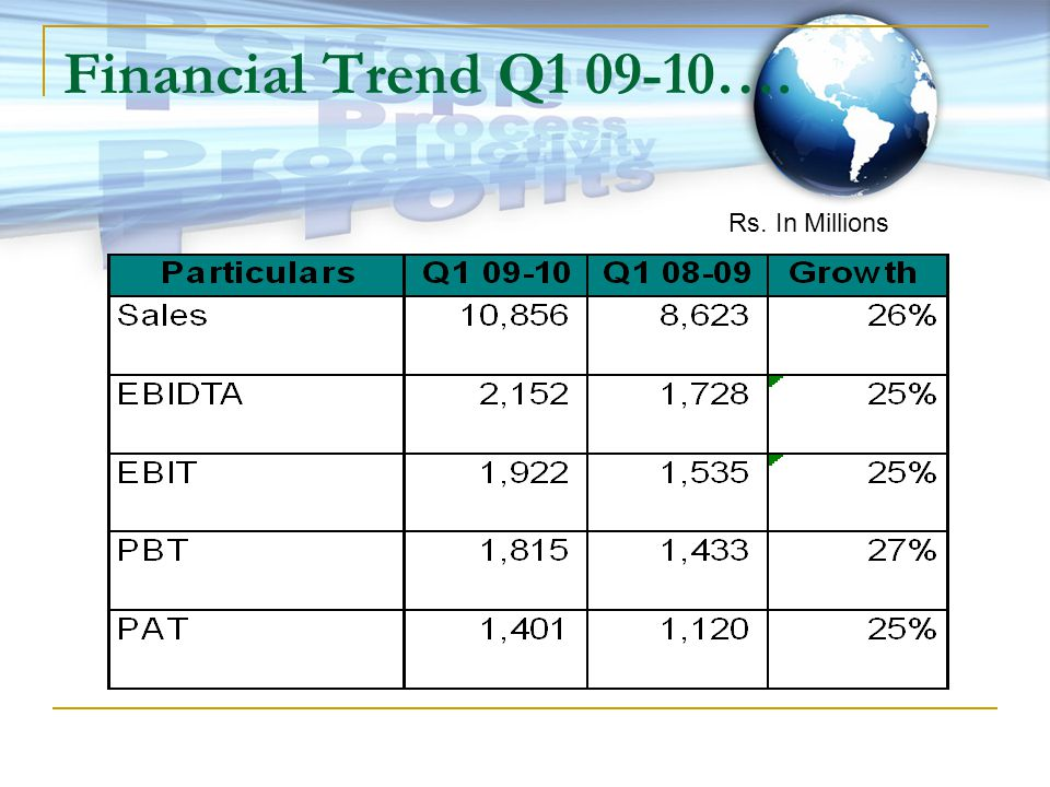 Financial Trend Q1 09-10…. Rs. In Millions