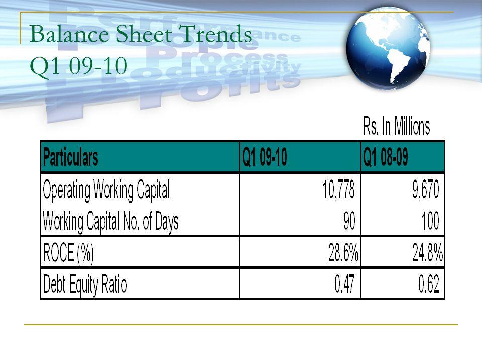 Balance Sheet Trends Q1 09-10
