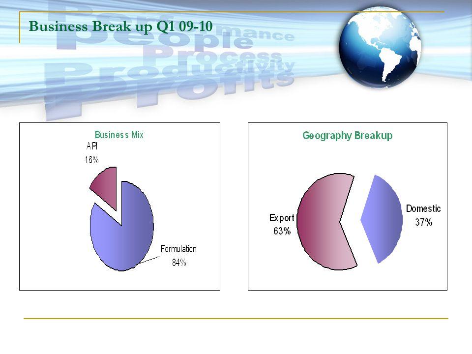 Market Diversification- Formulations Q1