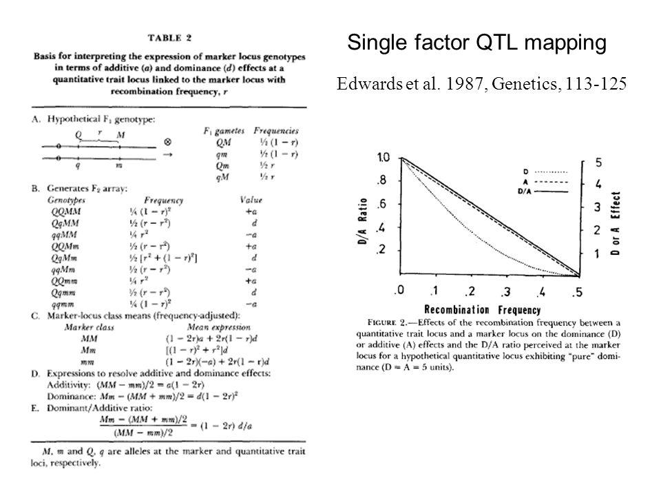Edwards et al. 1987, Genetics, 113-125 Single factor QTL mapping