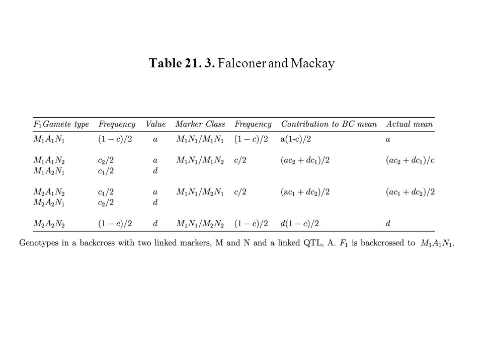 Table 21. 3. Falconer and Mackay