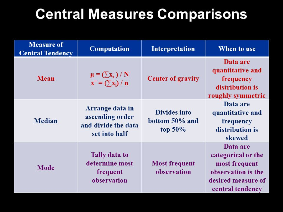 Central Measures Comparisons Measure of Central Tendency ComputationInterpretationWhen to use Mean μ = (∑x i ) / N x‾ = (∑x i ) / n Center of gravity Data are quantitative and frequency distribution is roughly symmetric Median Arrange data in ascending order and divide the data set into half Divides into bottom 50% and top 50% Data are quantitative and frequency distribution is skewed Mode Tally data to determine most frequent observation Most frequent observation Data are categorical or the most frequent observation is the desired measure of central tendency