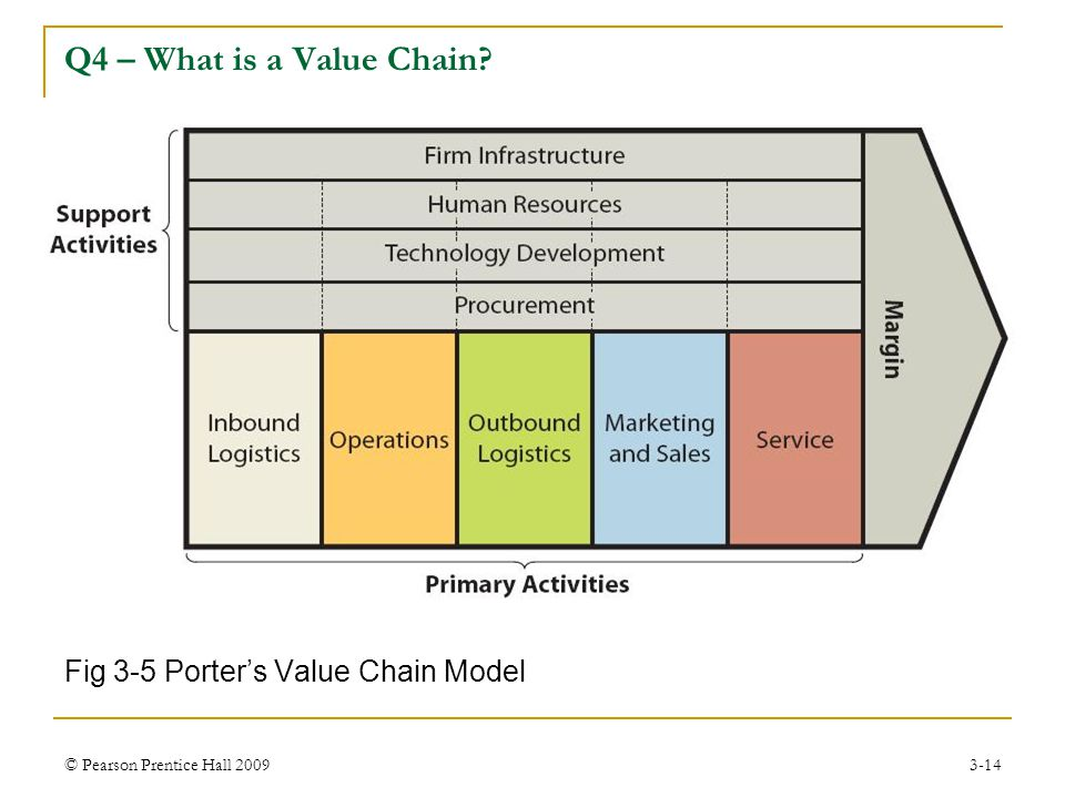 © Pearson Prentice Hall 20093-14 Fig 3-5 Porter's Value Chain Model Q4 – What is a Value Chain?