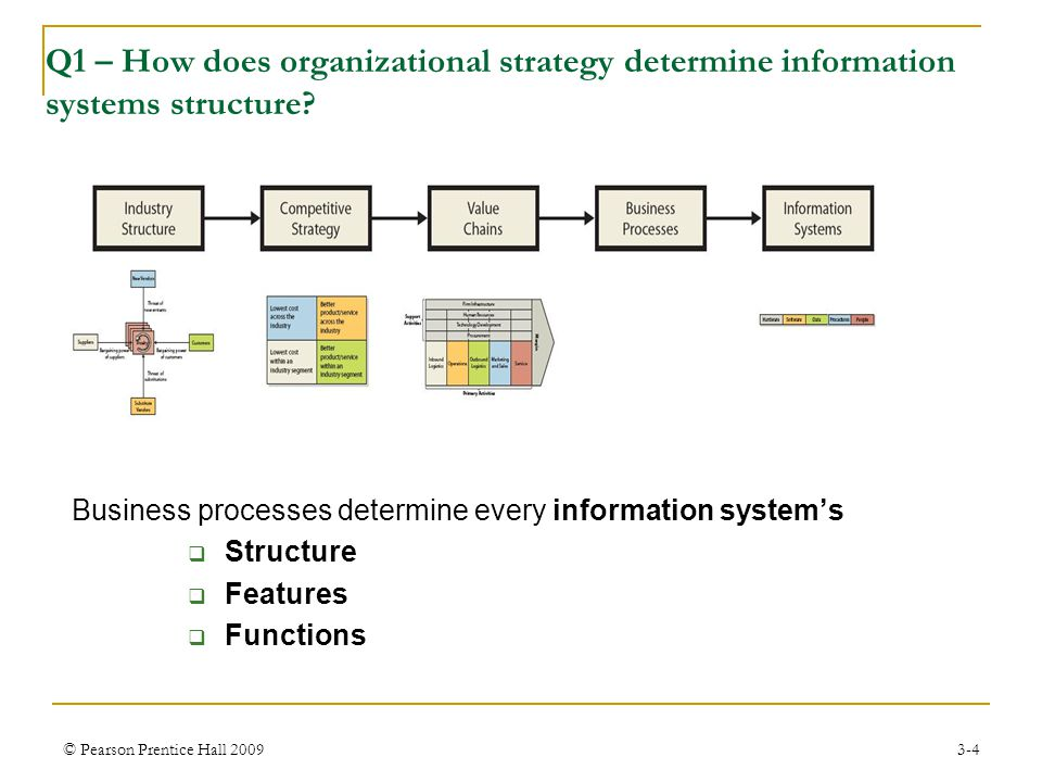 © Pearson Prentice Hall 20093-4 Q1 – How does organizational strategy determine information systems structure? Business processes determine every info