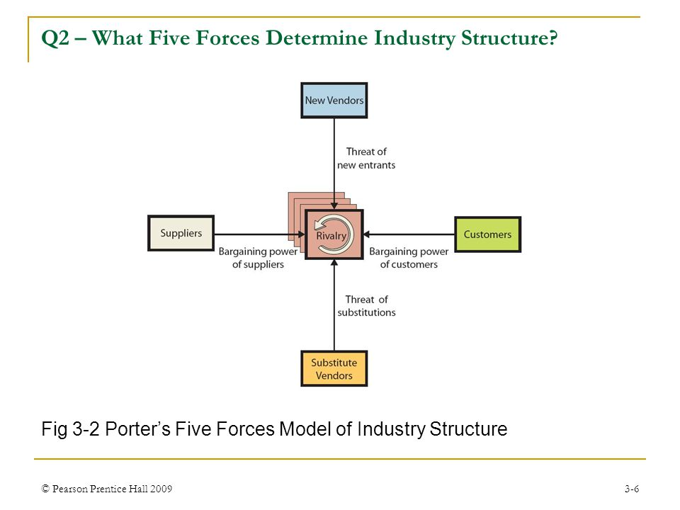 © Pearson Prentice Hall 20093-6 Fig 3-2 Porter's Five Forces Model of Industry Structure Q2 – What Five Forces Determine Industry Structure?