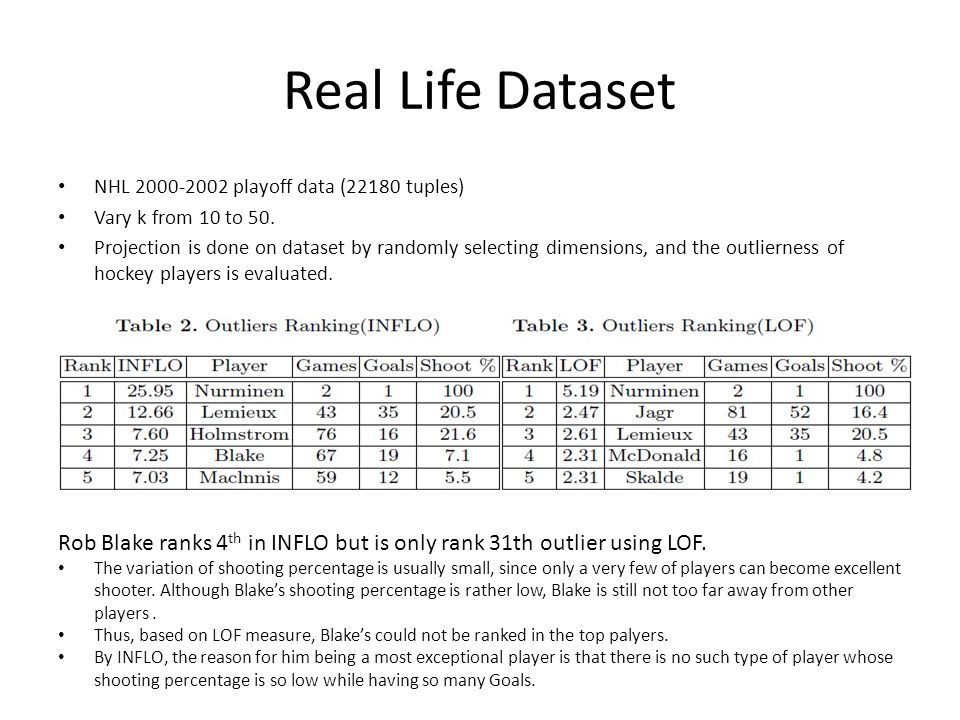 Real Life Dataset NHL 2000-2002 playoff data (22180 tuples) Vary k from 10 to 50. Projection is done on dataset by randomly selecting dimensions, and