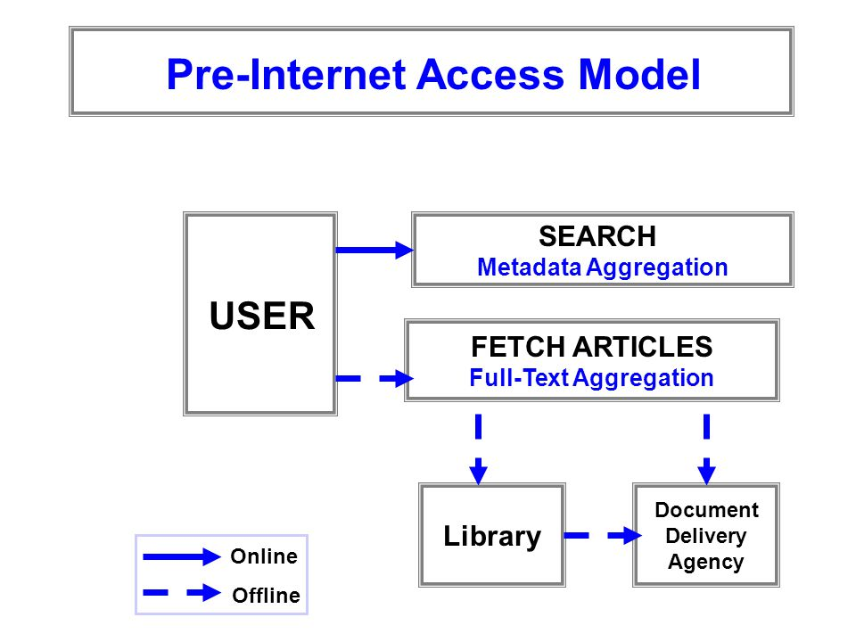USER SEARCH Metadata Aggregation FETCH ARTICLES Full-Text Aggregation Library Document Delivery Agency Pre-Internet Access Model Online Offline