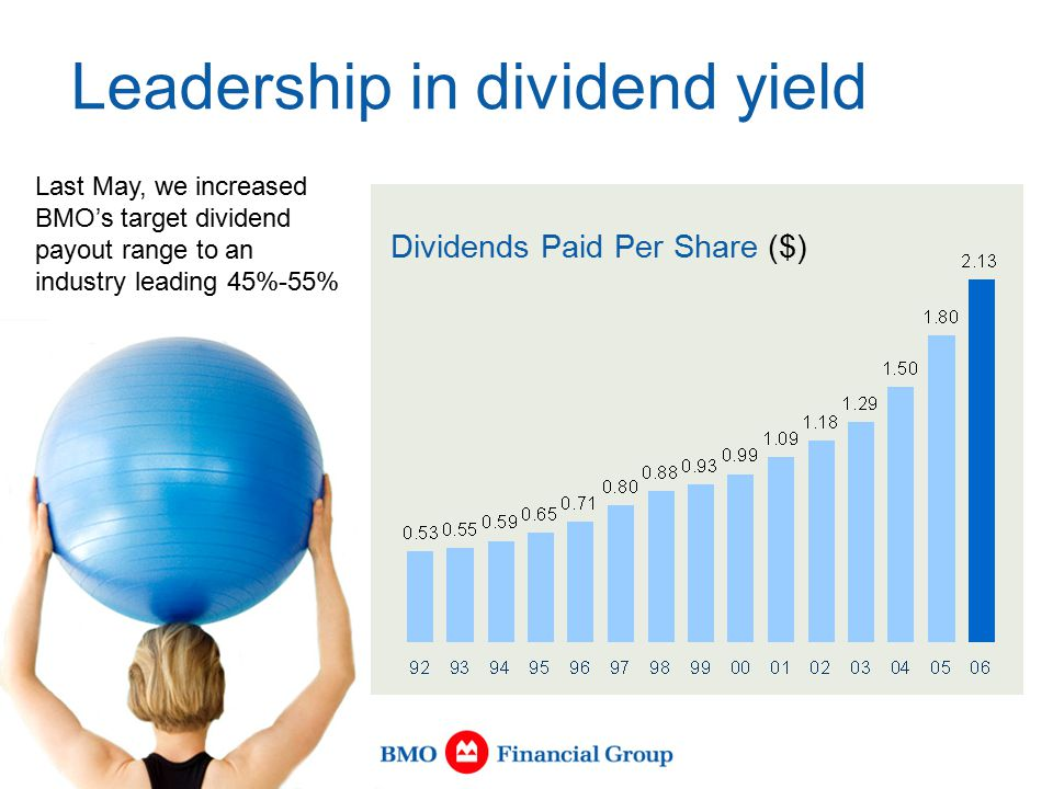 Leadership in dividend yield Dividends Paid Per Share ($) Last May, we increased BMO's target dividend payout range to an industry leading 45%-55%