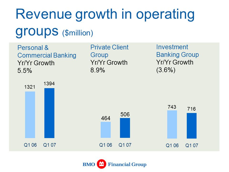 Revenue growth in operating groups ($million) Personal & Commercial Banking Yr/Yr Growth 5.5% 1321 Q1 06 1394 Q1 07 Private Client Group Yr/Yr Growth 8.9% 464 Q1 06 506 Q1 07 Investment Banking Group Yr/Yr Growth (3.6%) 743 Q1 06 716 Q1 07