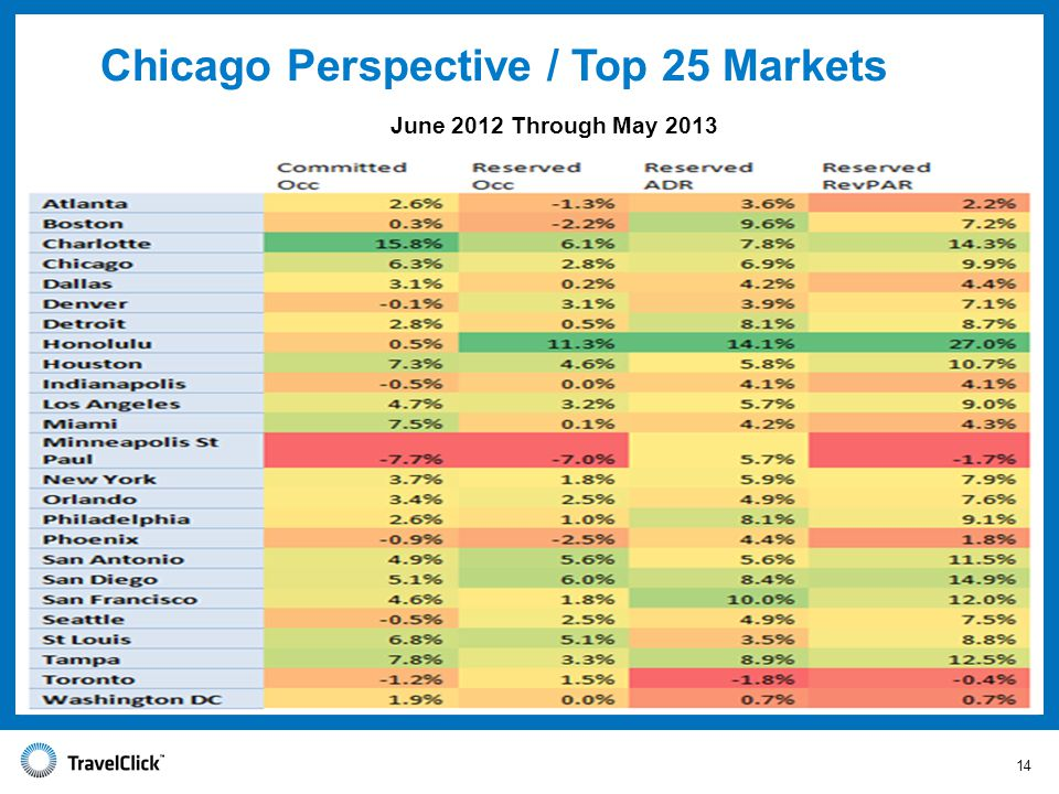 Chicago Perspective / Top 25 Markets June 2012 Through May