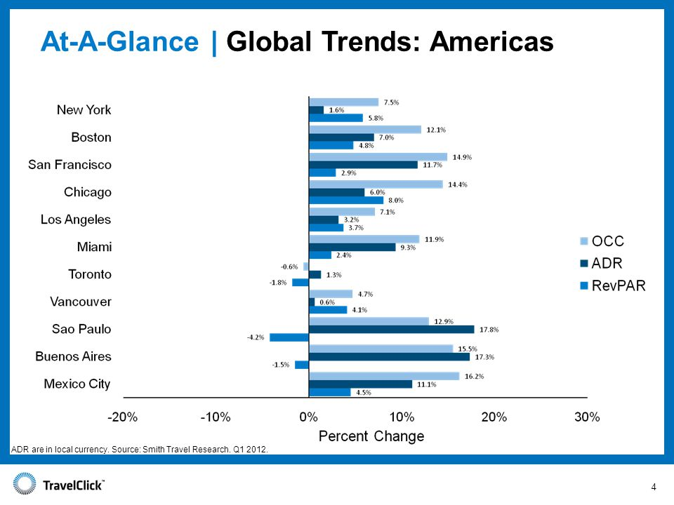 At-A-Glance | Global Trends: Americas ADR are in local currency.