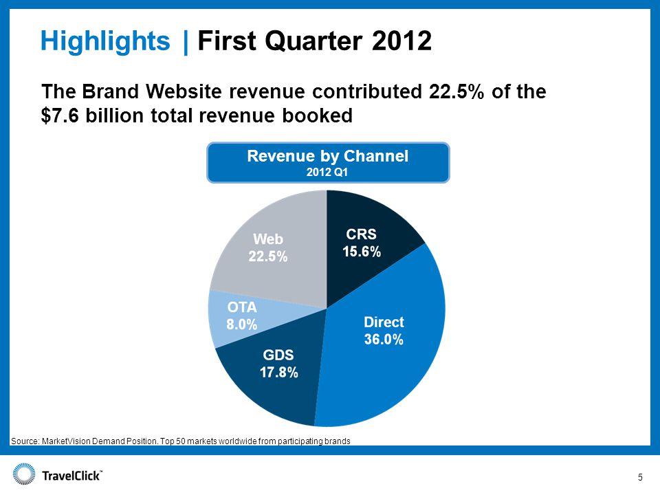The Brand Website revenue contributed 22.5% of the $7.6 billion total revenue booked Highlights | First Quarter 2012 Revenue by Channel 2012 Q1 5 Source: MarketVision Demand Position.