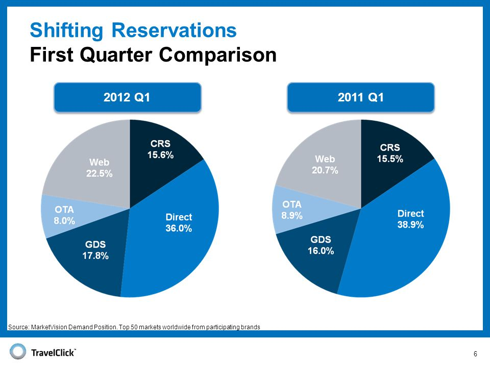 Shifting Reservations First Quarter Comparison Q Q1 Source: MarketVision Demand Position.