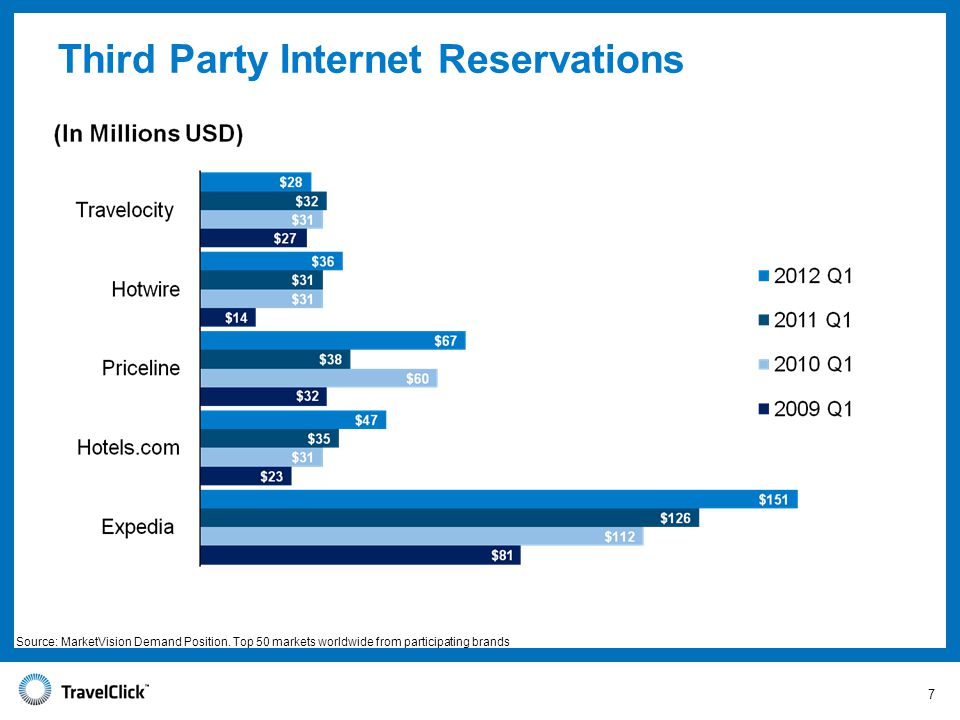 Third Party Internet Reservations 7 Source: MarketVision Demand Position.