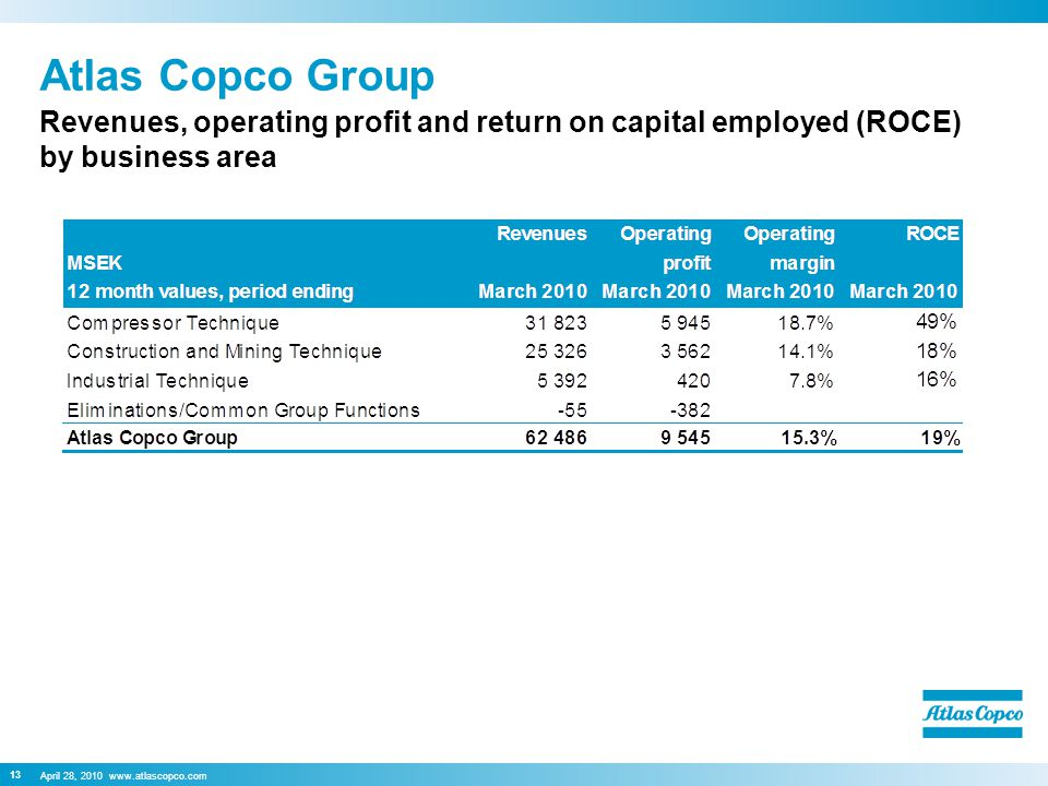 April 28, Atlas Copco Group Revenues, operating profit and return on capital employed (ROCE) by business area