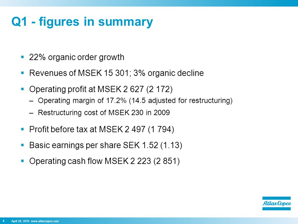 April 28, Q1 - figures in summary  22% organic order growth  Revenues of MSEK ; 3% organic decline  Operating profit at MSEK (2 172) –Operating margin of 17.2% (14.5 adjusted for restructuring) –Restructuring cost of MSEK 230 in 2009  Profit before tax at MSEK (1 794)  Basic earnings per share SEK 1.52 (1.13)  Operating cash flow MSEK (2 851)