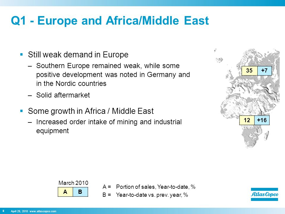 April 28, Q1 - Europe and Africa/Middle East  Still weak demand in Europe –Southern Europe remained weak, while some positive development was noted in Germany and in the Nordic countries –Solid aftermarket  Some growth in Africa / Middle East –Increased order intake of mining and industrial equipment March 2010 AB A =Portion of sales, Year-to-date, % B =Year-to-date vs.