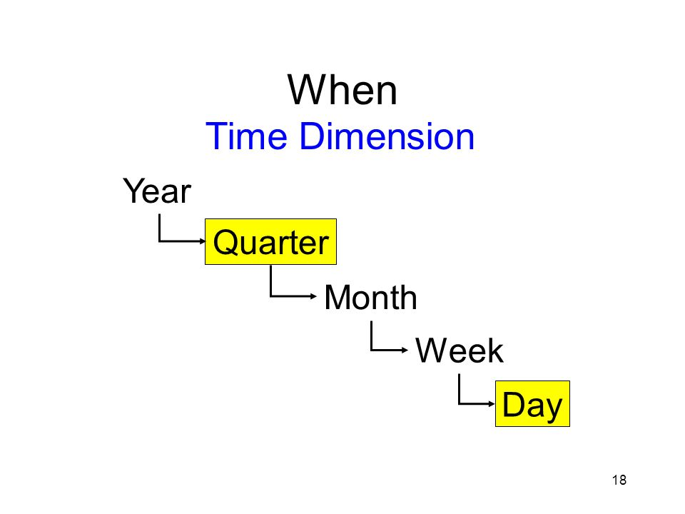 18 When Time Dimension Year Quarter Month Week Day