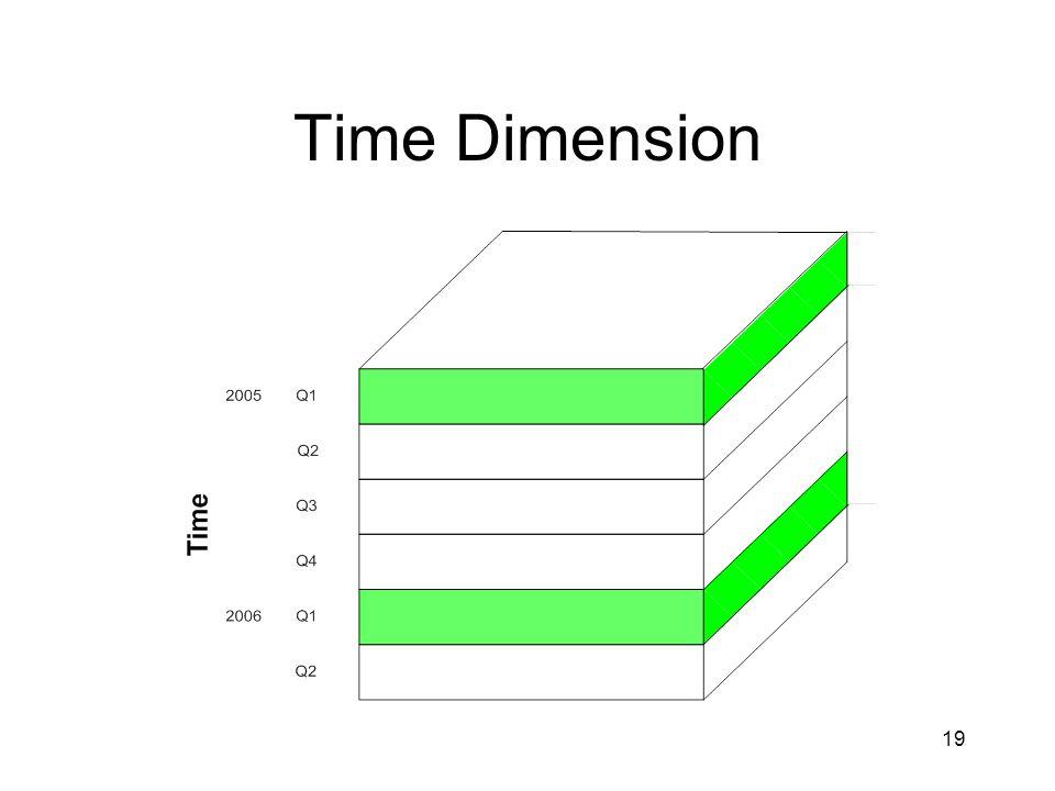 19 Time Dimension