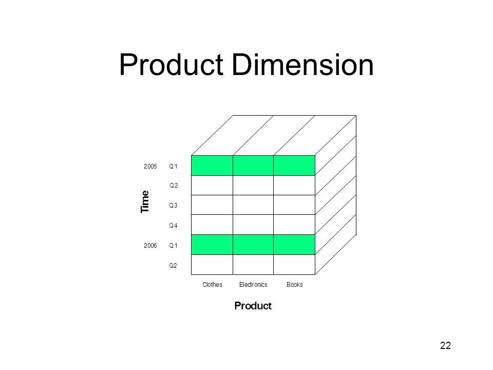 22 Product Dimension 2005Q1 Q2 Q3 Q4 Q1 Q2 2006 T i m e Product BooksElectronicsClothes
