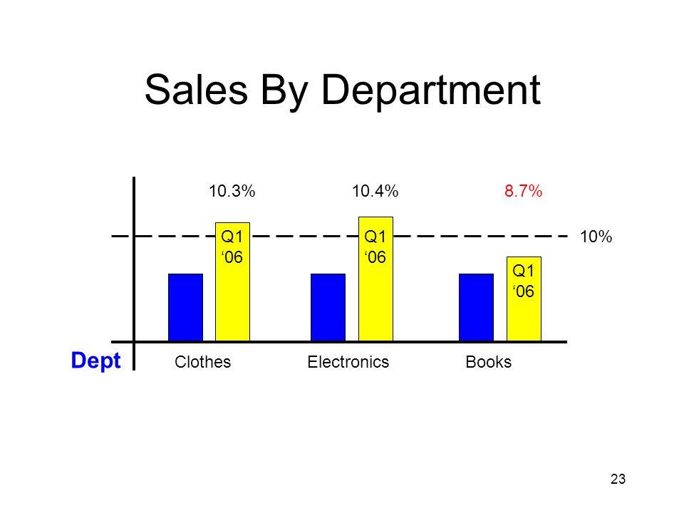23 Sales By Department ClothesElectronicsBooks 10% 10.3% 10.4% 8.7% Q1 '06 Q1 '06 Q1 '06 Dept