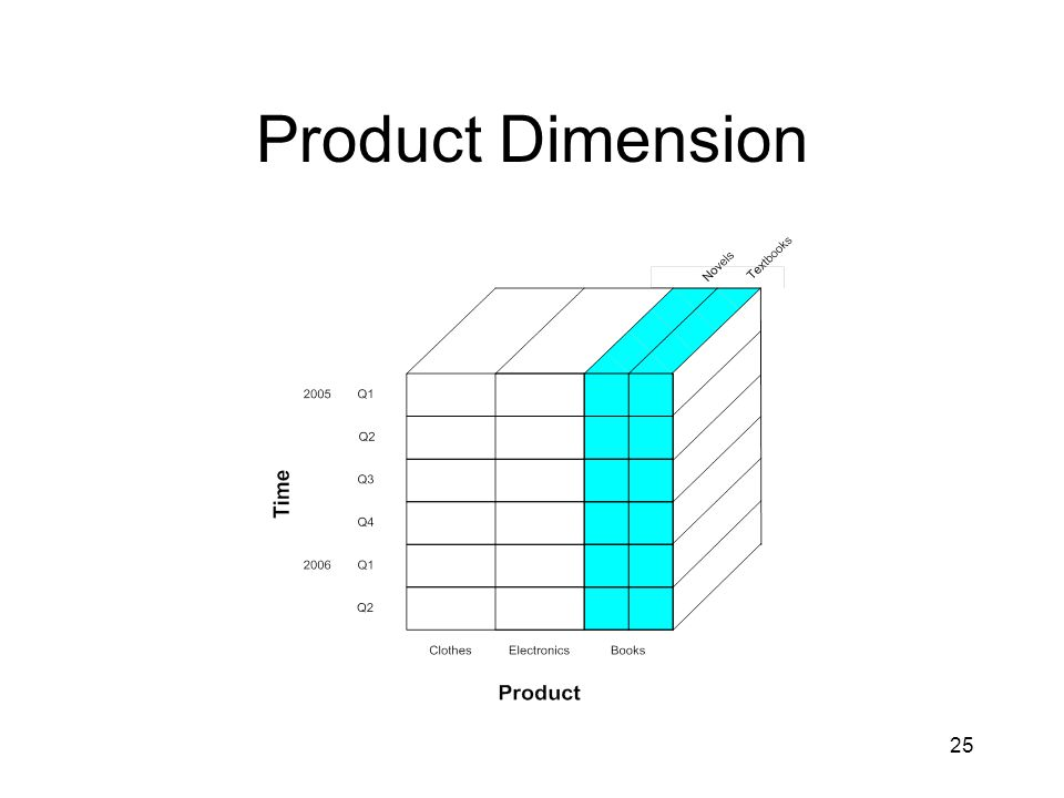 25 Product Dimension