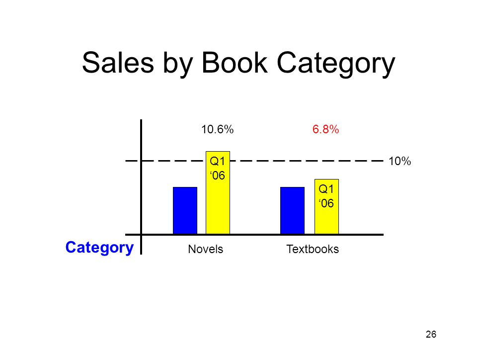 26 Sales by Book Category 10% Novels 10.6% Textbooks Q1 '06 6.8% Q1 '06 Category