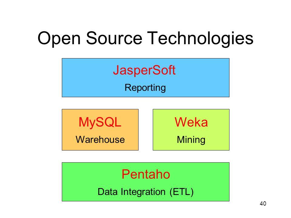 40 Open Source Technologies ExtractLoadTransform Data Warehouse Data Mining Reporting JasperSoft Reporting Warehouse MySQL Mining Weka Pentaho Data Integration (ETL)