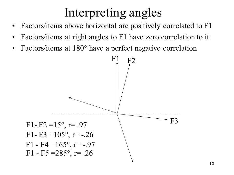 10 Interpreting angles Factors/items above horizontal are positively correlated to F1 Factors/items at right angles to F1 have zero correlation to it Factors/items at 180  have a perfect negative correlation F1 F2 F1- F2 =15 , r=.97 F3 F1- F3 =105 , r= -.26 F1 - F4 =165 , r= -.97 F1 - F5 =285 , r=.26