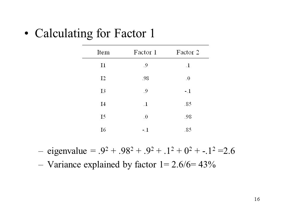 16 Calculating for Factor 1 –eigenvalue =.9 2 +.98 2 +.9 2 +.1 2 + 0 2 + -.1 2 =2.6 –Variance explained by factor 1= 2.6/6= 43%