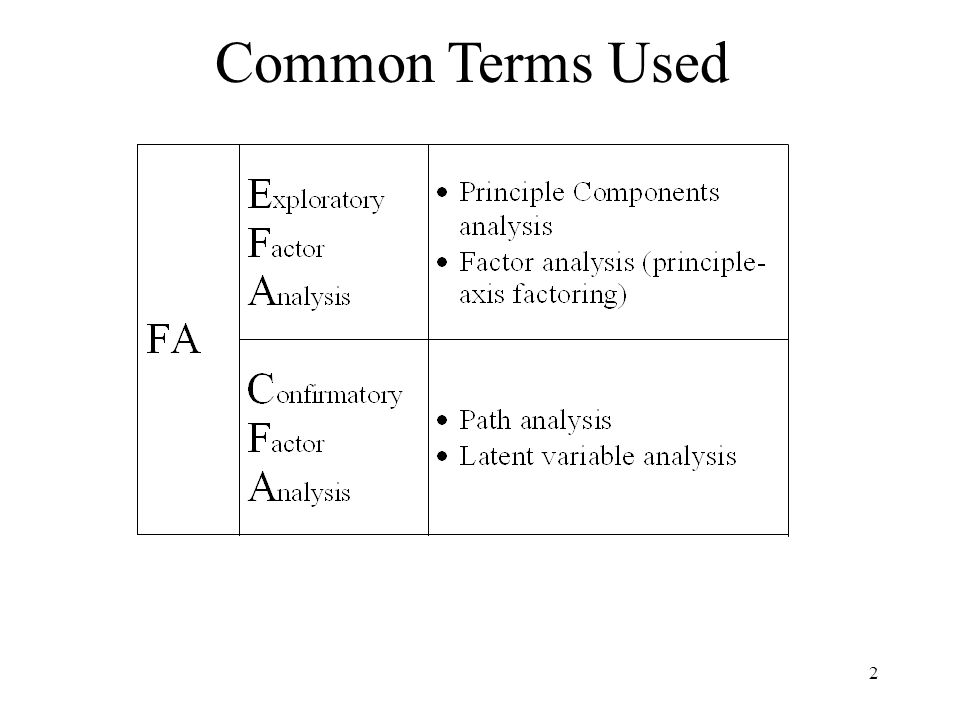 2 Common Terms Used