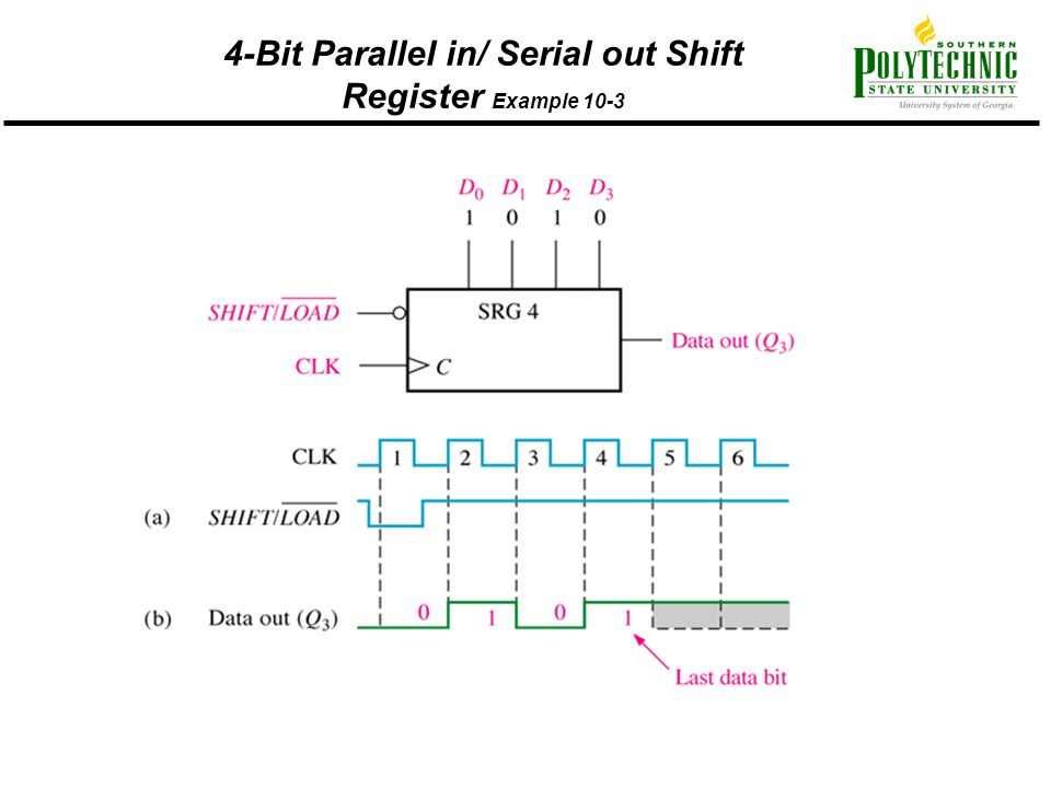 4-Bit Parallel in/ Serial out Shift Register Example 10-3