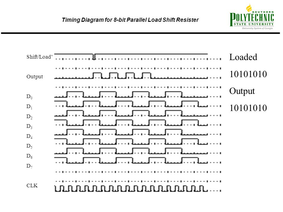 Timing Diagram for 8-bit Parallel Load Shift Resister Shift/Load' Output D 0 D 1 D 2 D 3 D 4 D 5 D 6 D 7 CLK Loaded 10101010 Output 10101010
