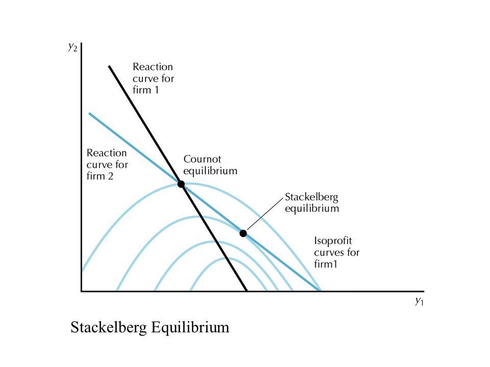 27.02 Stackelberg Equilibrium