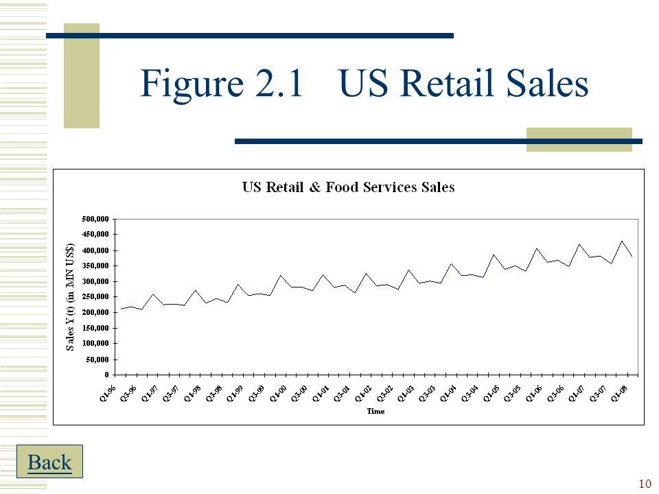 10 Figure 2.1US Retail Sales Back