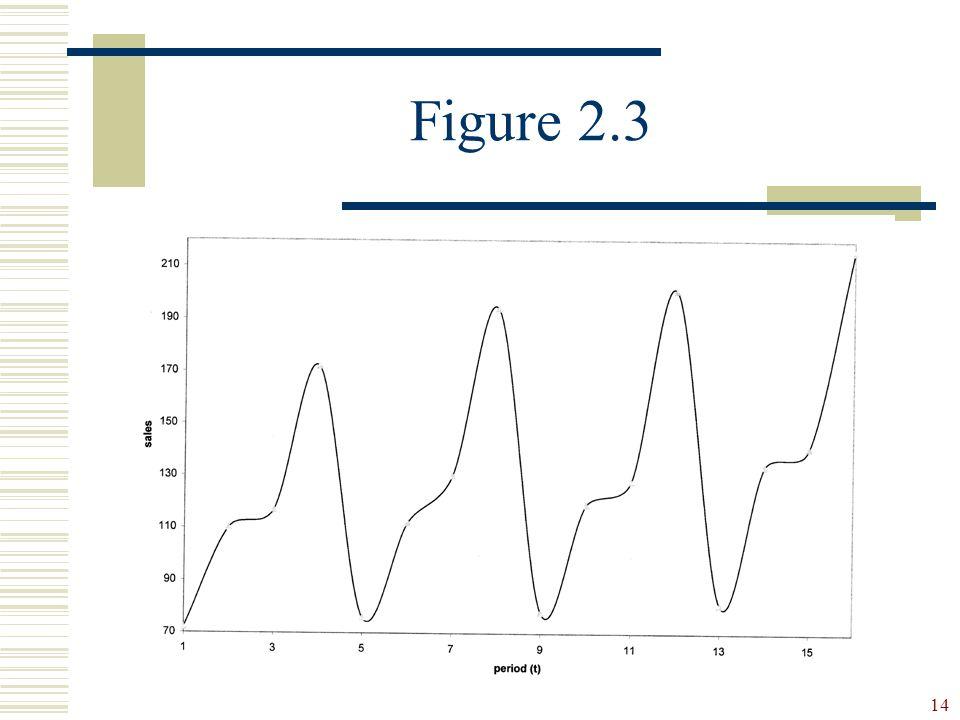 14 Figure 2.3