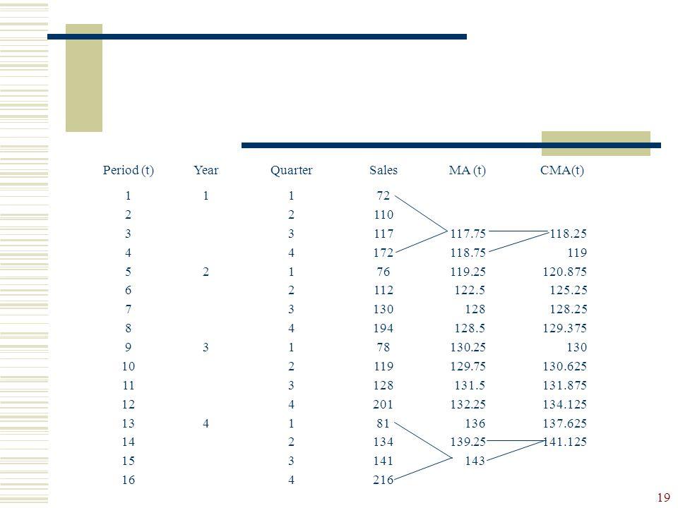 19 Period (t)YearQuarterSalesMA (t)CMA(t) 1 2 3 4 5 6 7 8 9 10 11 12 13 14 15 16 12341234 12341234123412341234123412341234 72 110 117 172 76 112 130 1
