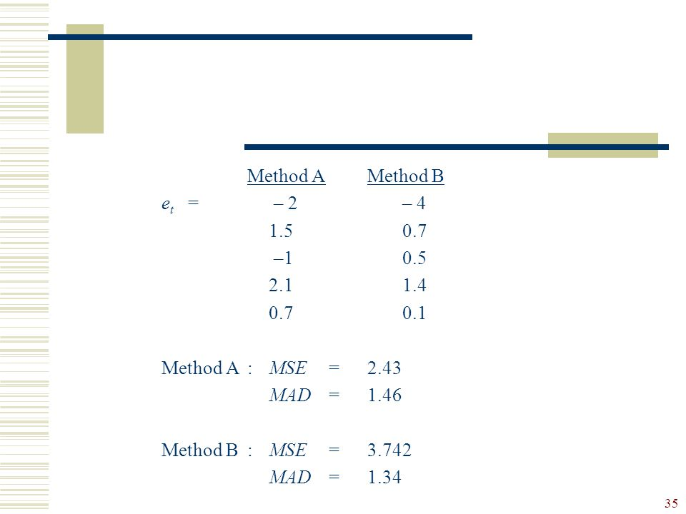 35 Method AMethod B e t = – 2 – 4 1.50.7 –10.5 2.11.4 0.70.1 Method A:MSE=2.43 MAD=1.46 Method B:MSE=3.742 MAD=1.34