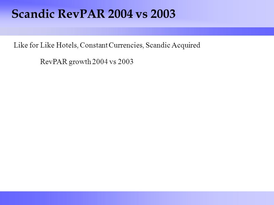 9 Scandic RevPAR 2004 vs 2003 Like for Like Hotels, Constant Currencies, Scandic Acquired RevPAR growth 2004 vs 2003