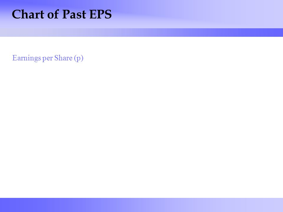 19 Chart of Past EPS Earnings per Share (p)