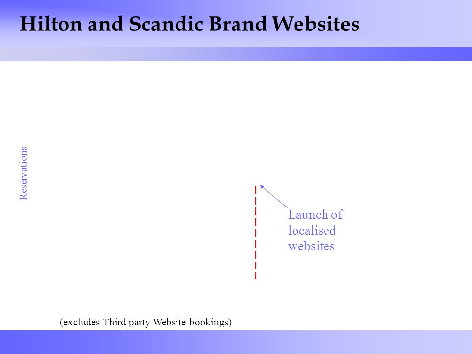 24 Hilton and Scandic Brand Websites (excludes Third party Website bookings) Reservations Launch of localised websites