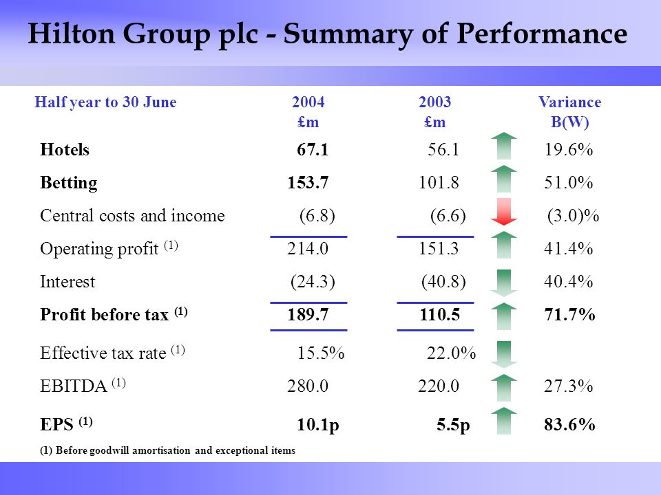 2 Hilton Group plc - Summary of Performance (1) Before goodwill amortisation and exceptional items 2004 £m 2003 £m Variance B(W) Hotels67.156.119.6% Betting153.7101.851.0% Central costs and income(6.8)(6.6)(3.0)% Operating profit (1) 214.0151.341.4% Interest(24.3)(40.8)40.4% Profit before tax (1) 189.7110.571.7% Effective tax rate (1) 15.5%22.0% EBITDA (1) 280.0220.027.3% EPS (1) 10.1p5.5p83.6% Half year to 30 June