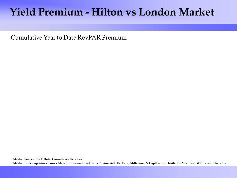 39 Yield Premium - Hilton vs London Market Cumulative Year to Date RevPAR Premium Market Source: PKF Hotel Consultancy Services Market is 8 competitor