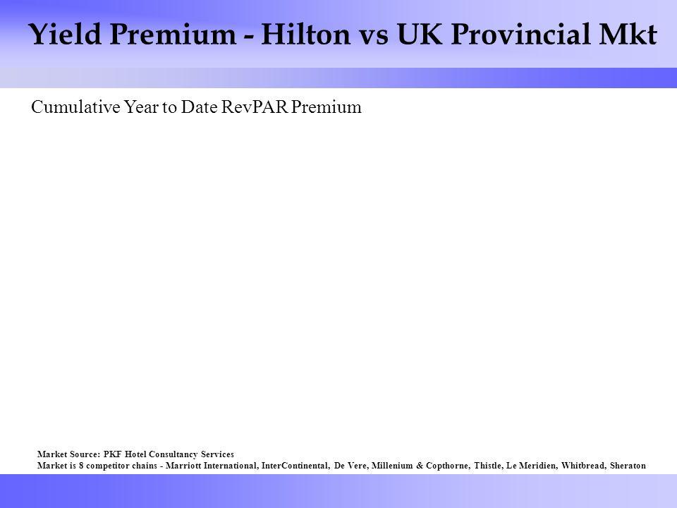 40 Yield Premium - Hilton vs UK Provincial Mkt Cumulative Year to Date RevPAR Premium Market Source: PKF Hotel Consultancy Services Market is 8 competitor chains - Marriott International, InterContinental, De Vere, Millenium & Copthorne, Thistle, Le Meridien, Whitbread, Sheraton