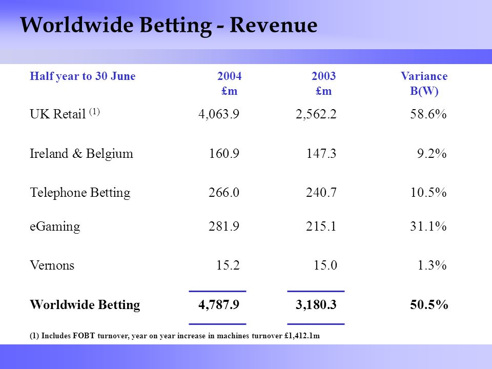 42 Worldwide Betting - Revenue (1) Includes FOBT turnover, year on year increase in machines turnover £1,412.1m 2004 £m 2003 £m Variance B(W) Half year to 30 June UK Retail (1) 4,063.92,562.258.6% Ireland & Belgium160.9147.39.2% Telephone Betting266.0240.710.5% eGaming281.9215.131.1% Vernons15.215.01.3% Worldwide Betting4,787.93,180.350.5%