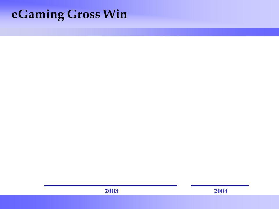 43 eGaming Gross Win 20032004